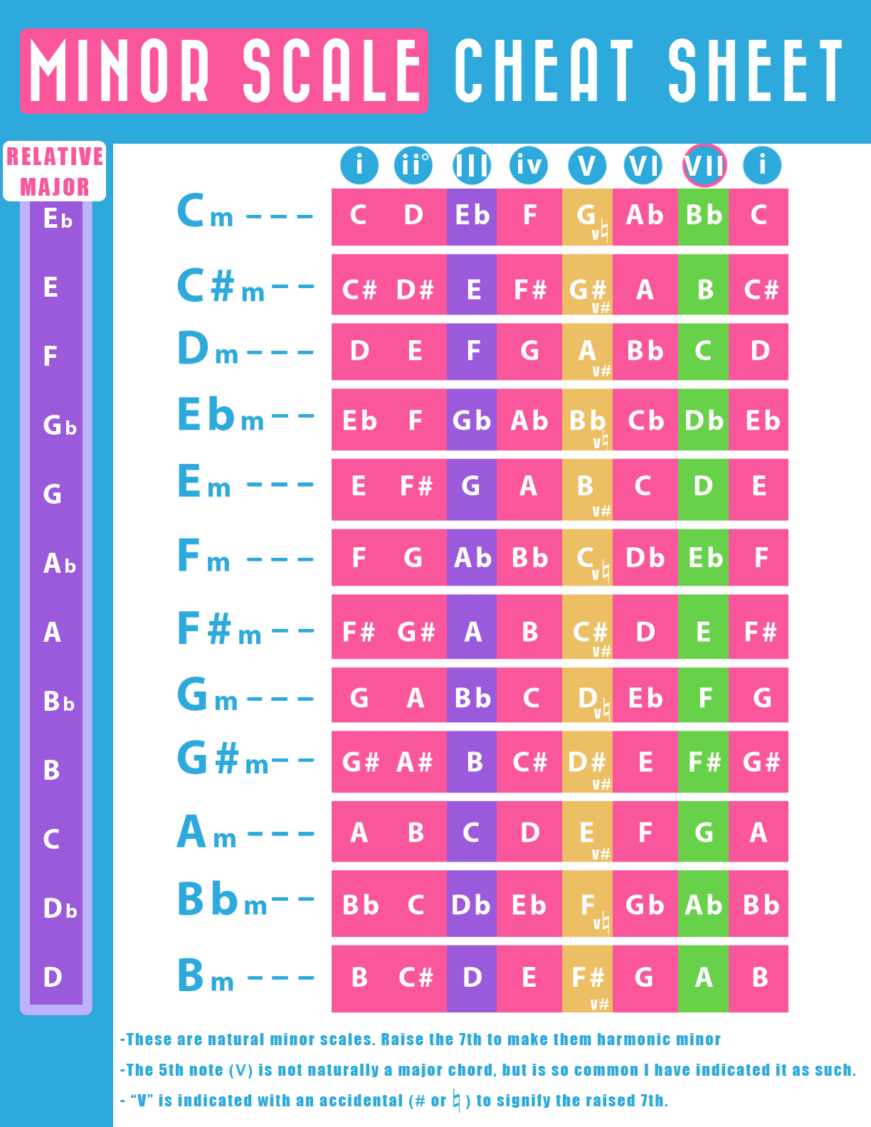 Transposing guitar chords with